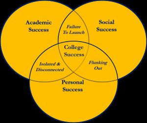 College Framework Graphic