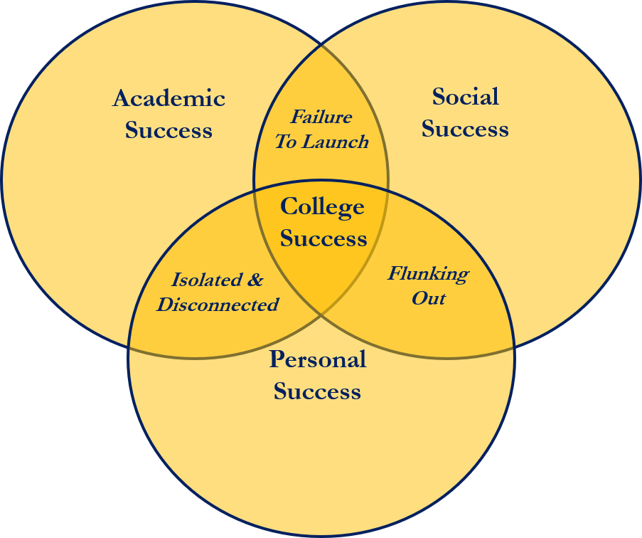 College Framework Graphic